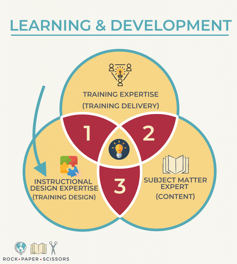 workshops that work