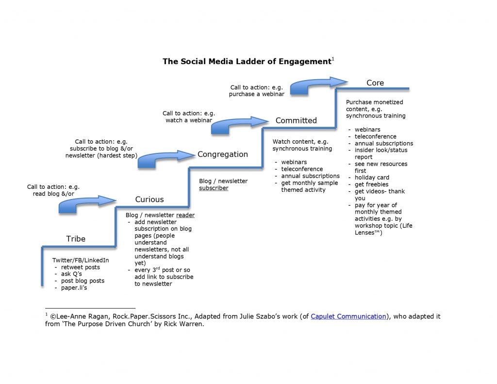 Digital checklist ladder