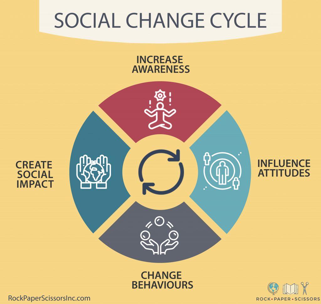 Digital checklist theory of change