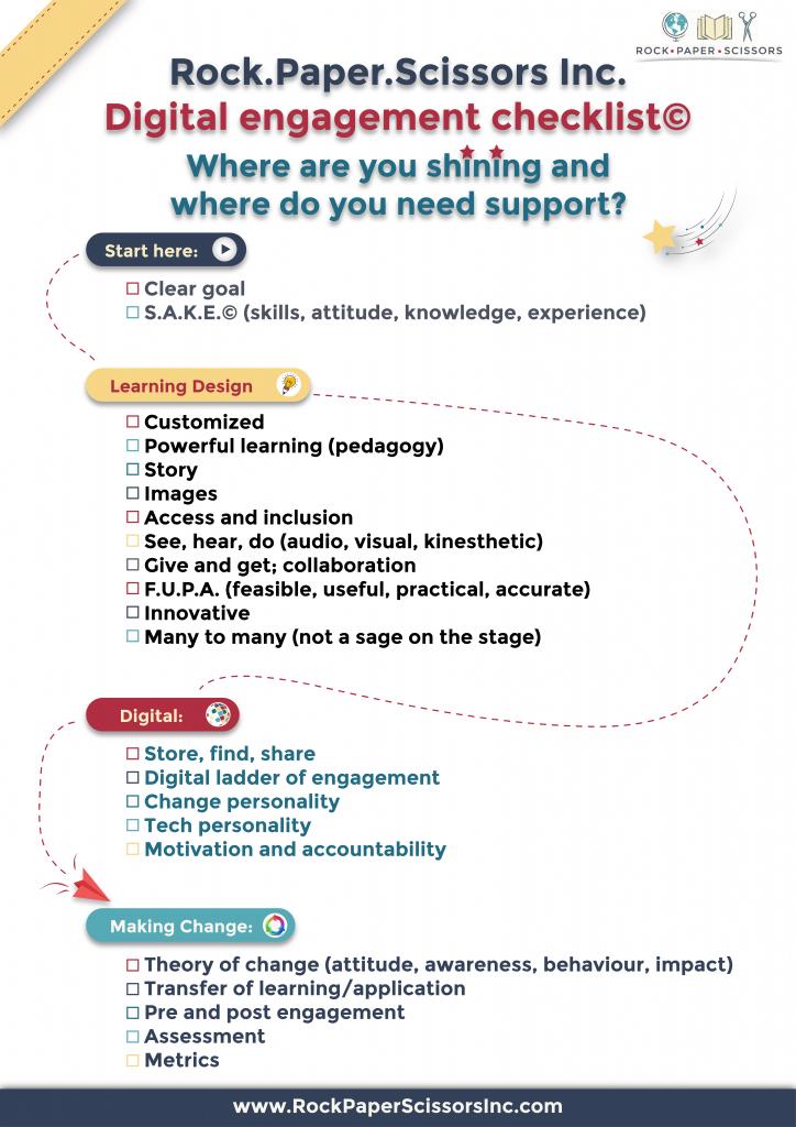 Digital checklist checklist